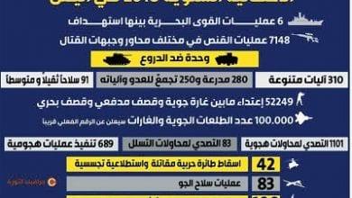 Photo of الاحصائية السنوية 2018 في اليمن