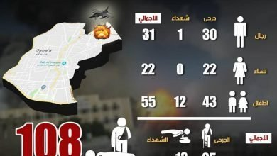 Photo of إحصائية مجزرة مدرسة الراعي وما جاورها ..