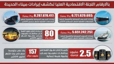 Photo of بالأرقام اللجنة الأقتصادية العليا تكشف إيرادات ميناء الحديدة