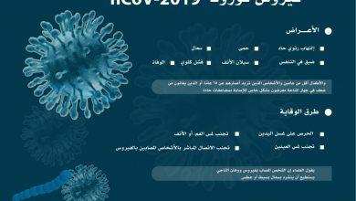 Photo of فيروس كورونا الاعراض وطرق الوقاية