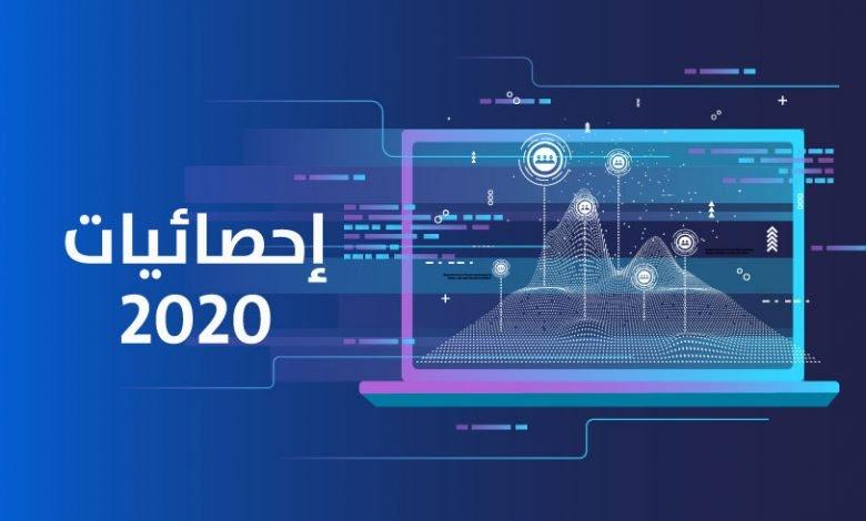 Photo of إحصائيات 2020