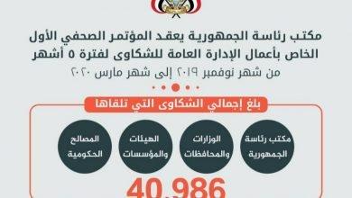 Photo of مكتب رئاسة الجمهورية: مؤسسات الدولة تتلقى حوالي 41 ألف شكوى